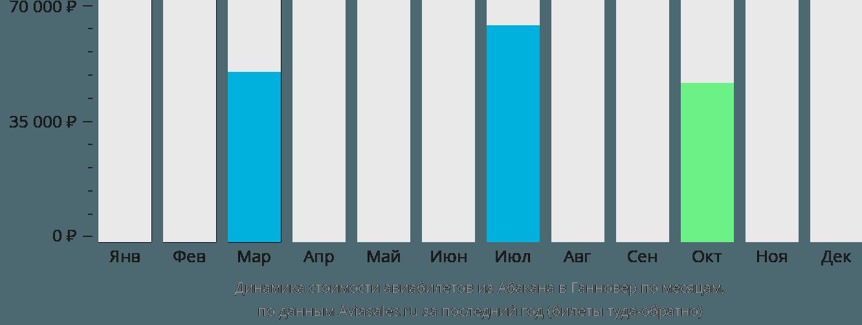 Динамика стоимости авиабилетов из Абакана в Ганновер по месяцам