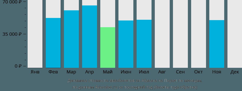Динамика стоимости авиабилетов из Абакана на Пхукет по месяцам