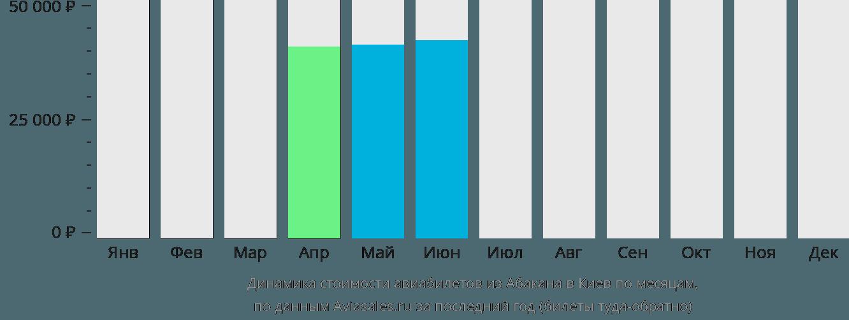 Динамика стоимости авиабилетов из Абакана в Киев по месяцам