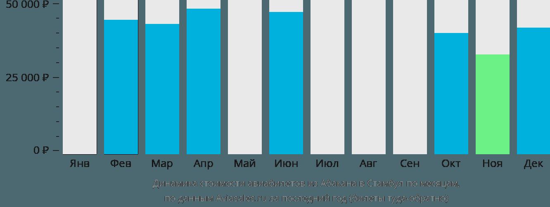 Динамика стоимости авиабилетов из Абакана в Стамбул по месяцам