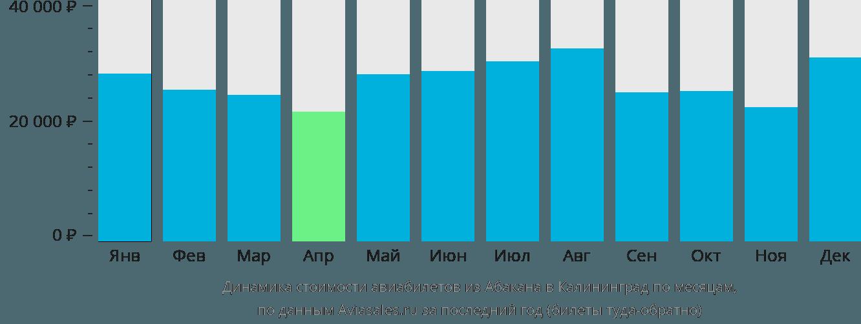 Динамика стоимости авиабилетов из Абакана в Калининград по месяцам