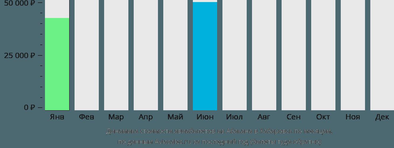 Динамика стоимости авиабилетов из Абакана в Хабаровск по месяцам