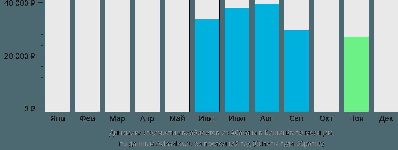 Динамика стоимости авиабилетов из Абакана в Кишинёв по месяцам