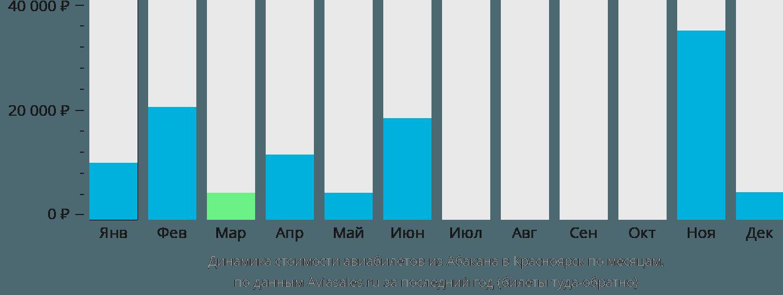 Динамика стоимости авиабилетов из Абакана в Красноярск по месяцам