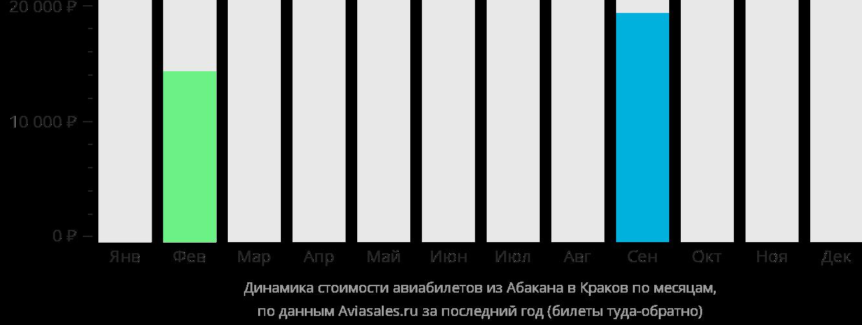 Динамика стоимости авиабилетов из Абакана в Краков по месяцам