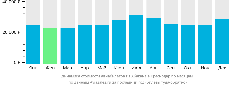 Динамика стоимости авиабилетов из Абакана в Краснодар по месяцам