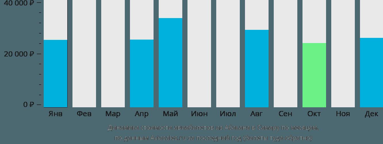 Динамика стоимости авиабилетов из Абакана в Самару по месяцам