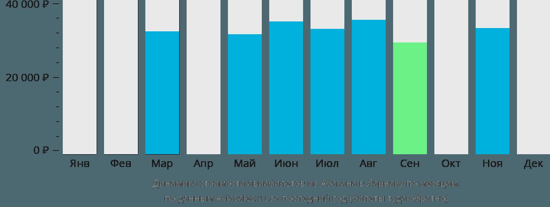 Динамика стоимости авиабилетов из Абакана в Ларнаку по месяцам