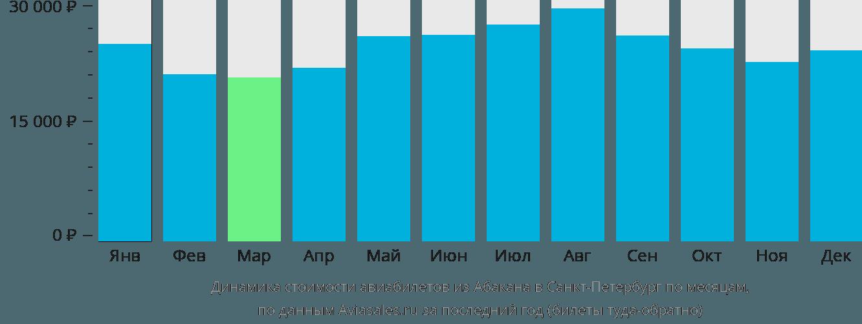 Динамика стоимости авиабилетов из Абакана в Санкт-Петербург по месяцам
