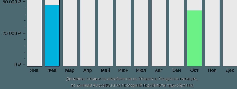 Динамика стоимости авиабилетов из Абакана в Лондон по месяцам