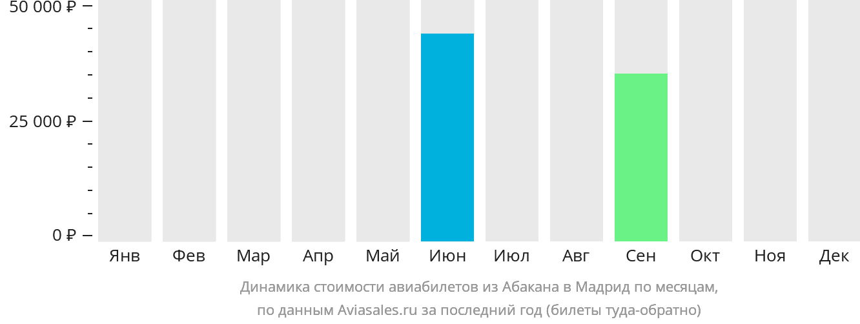 Динамика стоимости авиабилетов из Абакана в Мадрид по месяцам