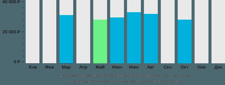 Динамика стоимости авиабилетов из Абакана в Мурманск по месяцам