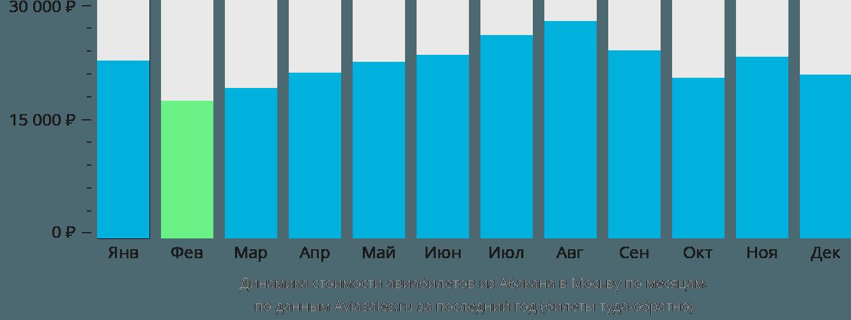 Динамика стоимости авиабилетов из Абакана в Москву по месяцам