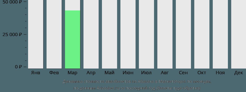 Динамика стоимости авиабилетов из Абакана в Магнитогорск по месяцам