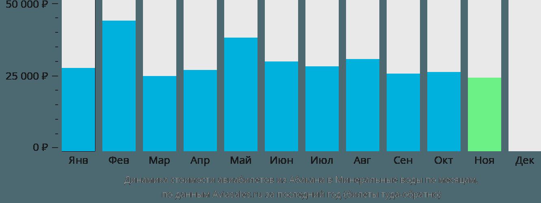 Динамика стоимости авиабилетов из Абакана в Минеральные воды по месяцам
