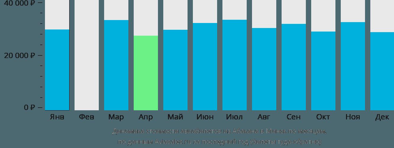 Динамика стоимости авиабилетов из Абакана в Минск по месяцам