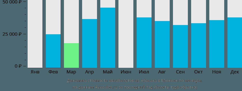 Динамика стоимости авиабилетов из Абакана в Мюнхен по месяцам