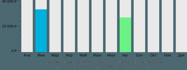 Динамика стоимости авиабилетов из Абакана в Нижневартовск по месяцам