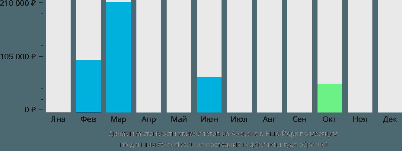 Динамика стоимости авиабилетов из Абакана в Нью-Йорк по месяцам