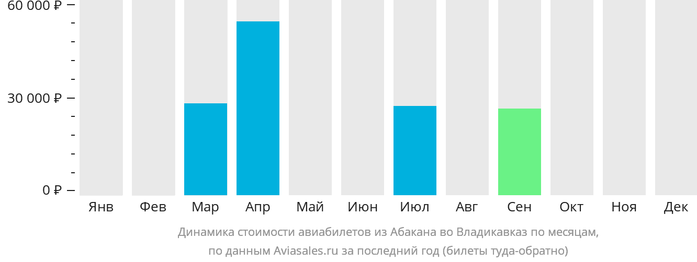 Динамика стоимости авиабилетов из Абакана во Владикавказ по месяцам