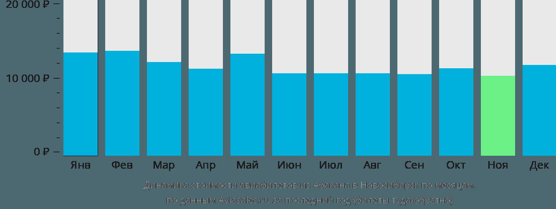 Динамика стоимости авиабилетов из Абакана в Новосибирск по месяцам