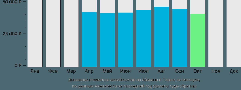 Динамика стоимости авиабилетов из Абакана в Париж по месяцам