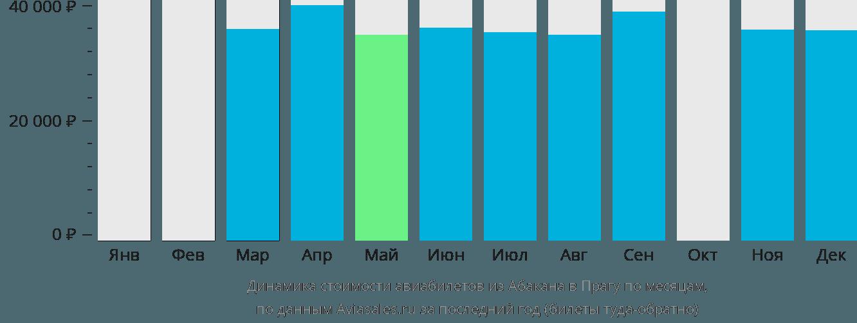 Динамика стоимости авиабилетов из Абакана в Прагу по месяцам
