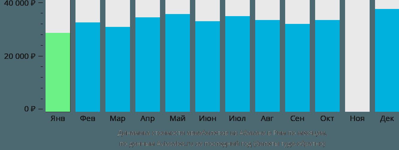 Динамика стоимости авиабилетов из Абакана в Рим по месяцам