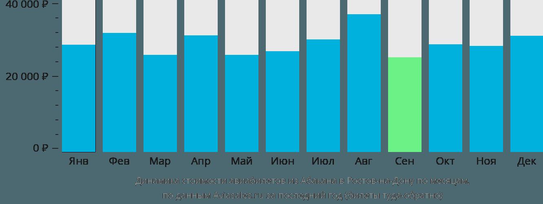 Динамика стоимости авиабилетов из Абакана в Ростов-на-Дону по месяцам