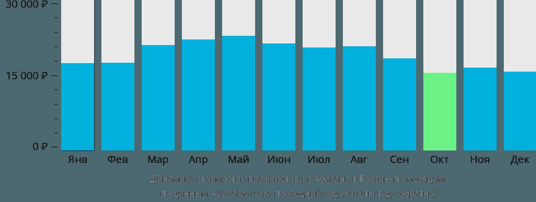 Динамика стоимости авиабилетов из Абакана в Россию по месяцам