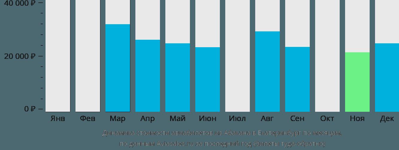 Динамика стоимости авиабилетов из Абакана в Екатеринбург по месяцам