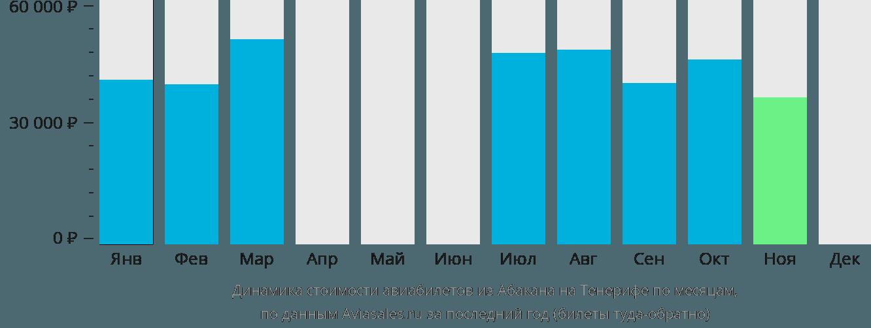 Динамика стоимости авиабилетов из Абакана на Тенерифе по месяцам