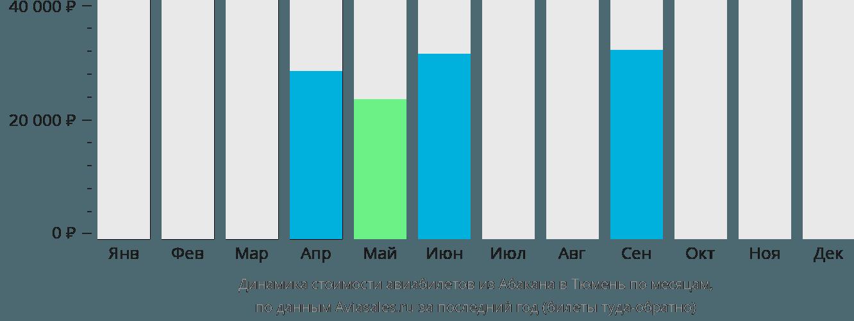 Динамика стоимости авиабилетов из Абакана в Тюмень по месяцам