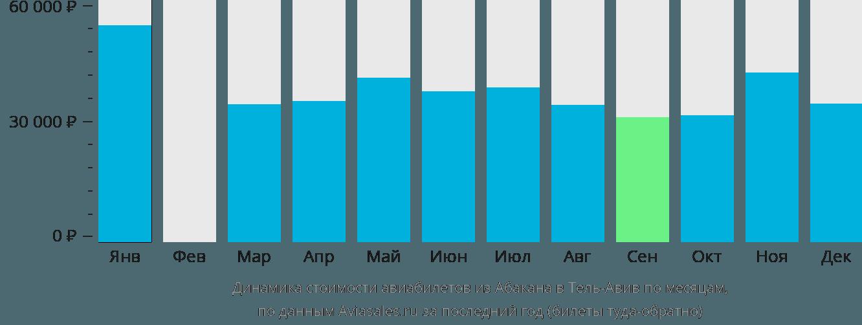 Динамика стоимости авиабилетов из Абакана в Тель-Авив по месяцам