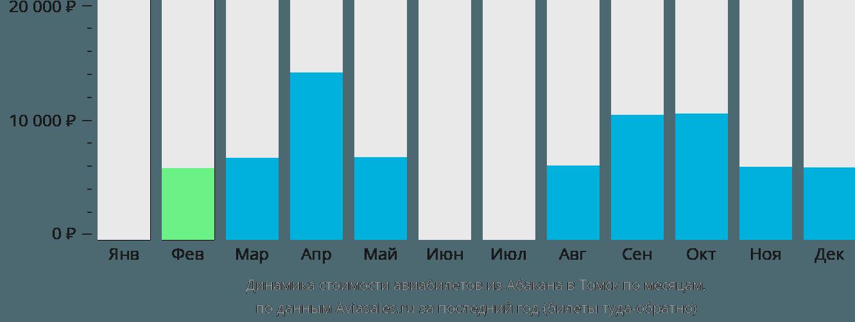 Динамика стоимости авиабилетов из Абакана в Томск по месяцам