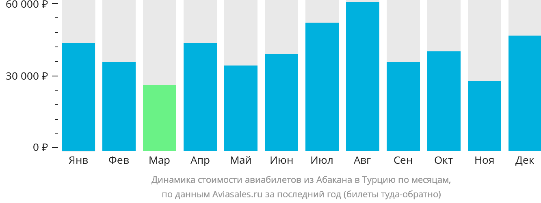 Динамика стоимости авиабилетов из Абакана в Турцию по месяцам