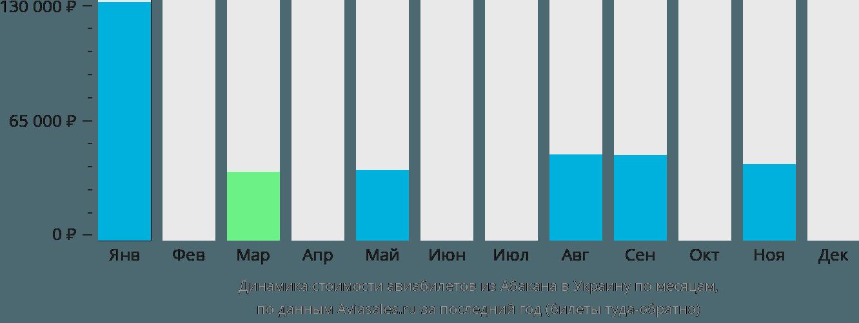Динамика стоимости авиабилетов из Абакана в Украину по месяцам