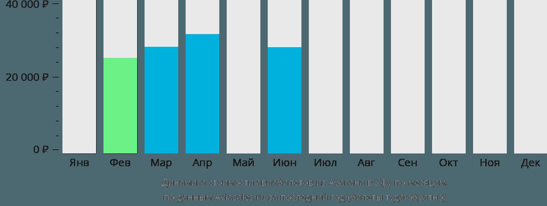 Динамика стоимости авиабилетов из Абакана в Уфу по месяцам