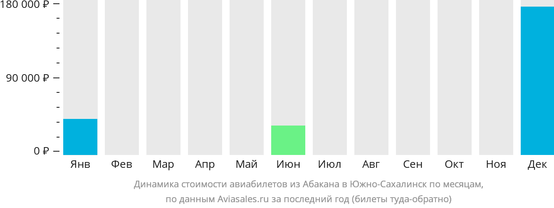 Динамика стоимости авиабилетов из Абакана в Южно-Сахалинск по месяцам