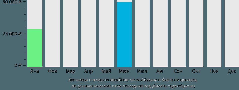 Динамика стоимости авиабилетов из Абакана в Варну по месяцам