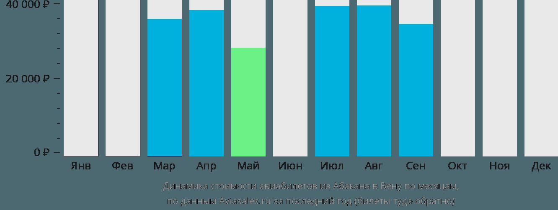 Динамика стоимости авиабилетов из Абакана в Вену по месяцам