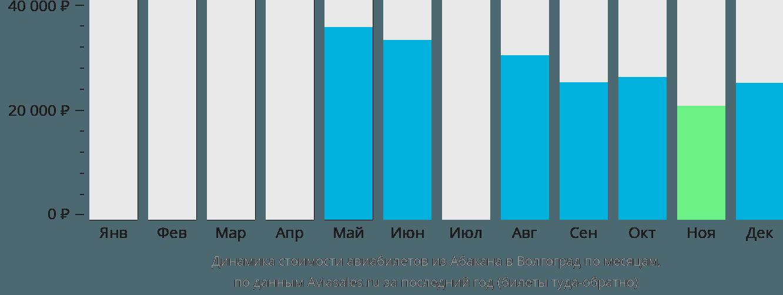 Динамика стоимости авиабилетов из Абакана в Волгоград по месяцам