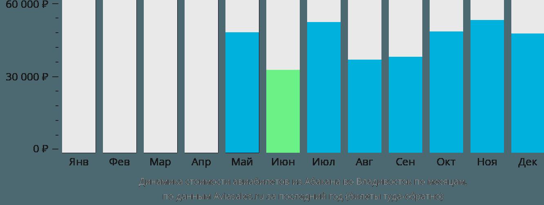 Динамика стоимости авиабилетов из Абакана во Владивосток по месяцам