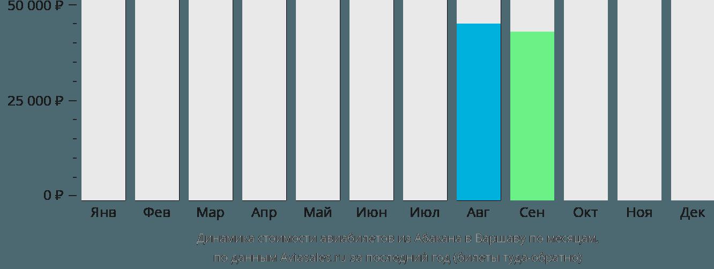 Динамика стоимости авиабилетов из Абакана в Варшаву по месяцам