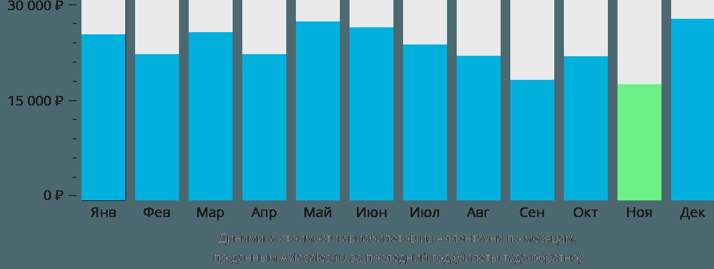 Динамика стоимости авиабилетов из Аллентауна по месяцам