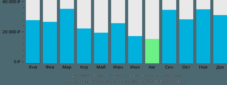 Динамика стоимости авиабилетов из Абилина по месяцам