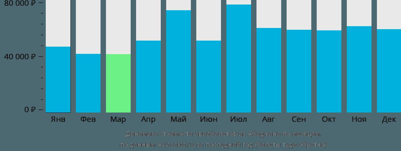 Динамика стоимости авиабилетов из Абиджана по месяцам