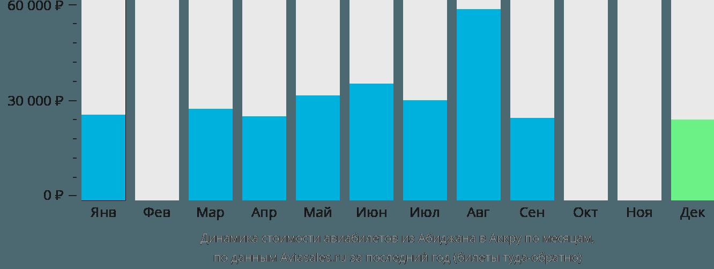 Динамика стоимости авиабилетов из Абиджана в Аккру по месяцам