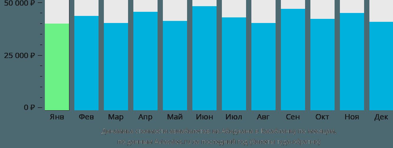 Динамика стоимости авиабилетов из Абиджана в Касабланку по месяцам