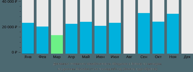 Динамика стоимости авиабилетов из Абиджана в Котону по месяцам